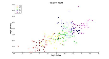 Weight_height_20scatter_medium