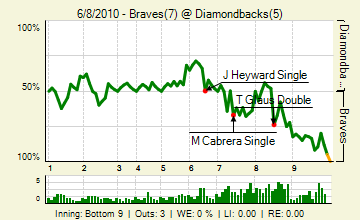 20100608_braves_diamondbacks_0_90_live_medium