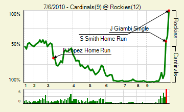 20100706_cardinals_rockies_0_score_medium