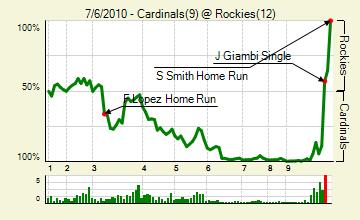 20100706_cardinals_rockies_0_score_medium
