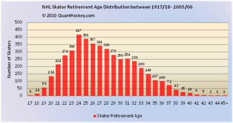Dist_retired_reg_all_medium