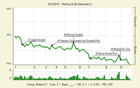 20100910_marlins_nationals_0_79_lbig__medium