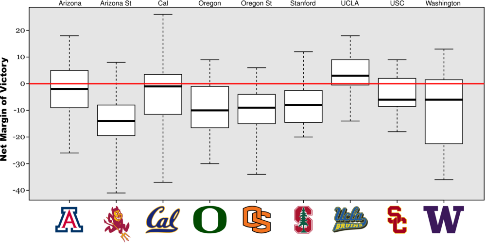 Pac-10_venues_medium