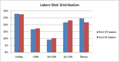 Lakersshotdistribution_medium