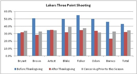 Lakers3ptshootingb_medium