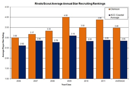Clemsonvsacc_coastal_avg_star_ranking_medium