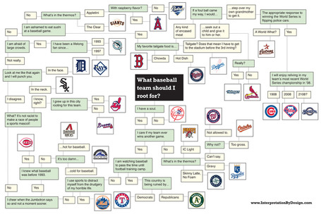 Ibd_baseball_flowchart_medium