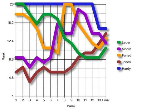 Graph_3__medium