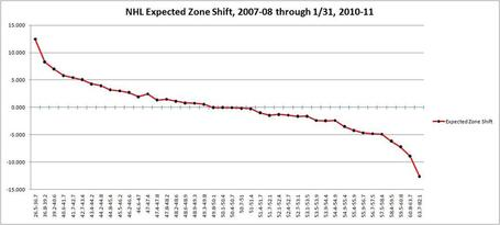Nhl_expected_zone_shift_2007-08_to_2010-11_medium