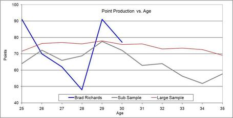Richards_point_production_vs_age-1_medium