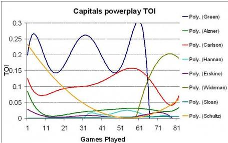 Caps-powerplay-toi_medium