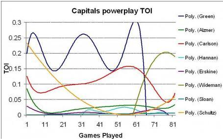 Caps-powerplay-toi_medium