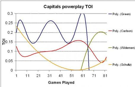 Caps-powerplay-movers_medium