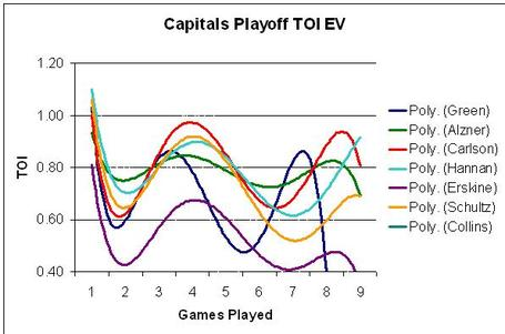 Caps-playoff-toi-ev_medium