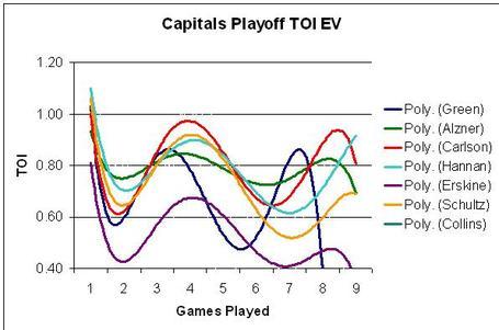 Caps-playoff-toi-ev_medium