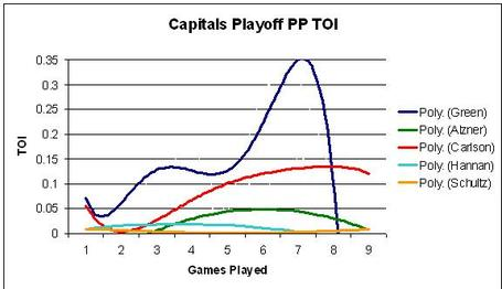 Caps-playoff-toi-pp_medium