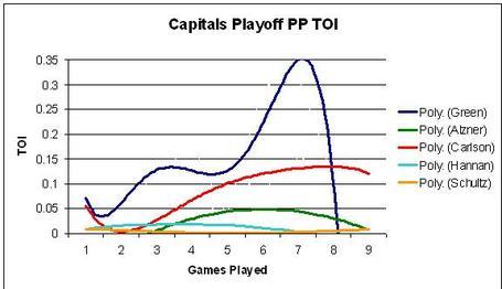 Caps-playoff-toi-pp_medium