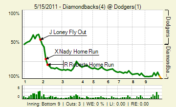 20110515_diamondbacks_dodgers_0_20110515182605_live_medium