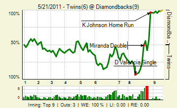 20110521_twins_diamondbacks_0_2011052210908_live_medium