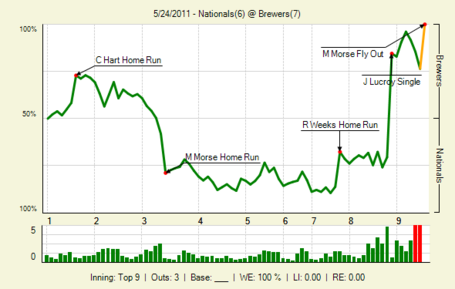 20110524_nationals_brewers_0_20110524222540_lbig__medium