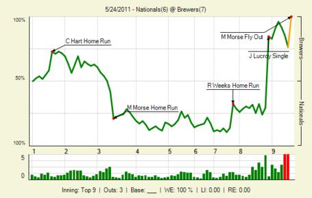 20110524_nationals_brewers_0_20110524222540_lbig__medium