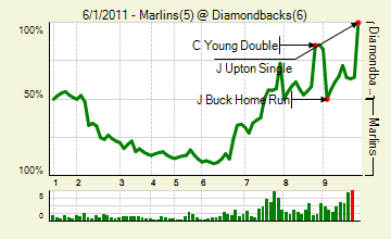 20110601_marlins_diamondbacks_0_score_medium