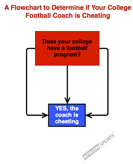 College-coaches-cheating-flowchart_medium