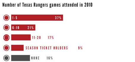 Number-of-games-rangers-fans-attended-in-2010_medium