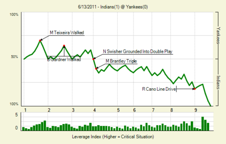 20110613_indians_yankees_0_medium