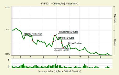 20110619_orioles_nationals_0_medium