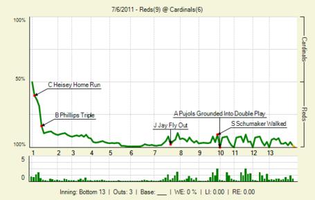 20110706_reds_cardinals_0_2011070705256_lbig__medium