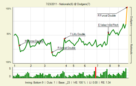 20110723_nationals_dodgers_0_2011072403925_lbig__medium