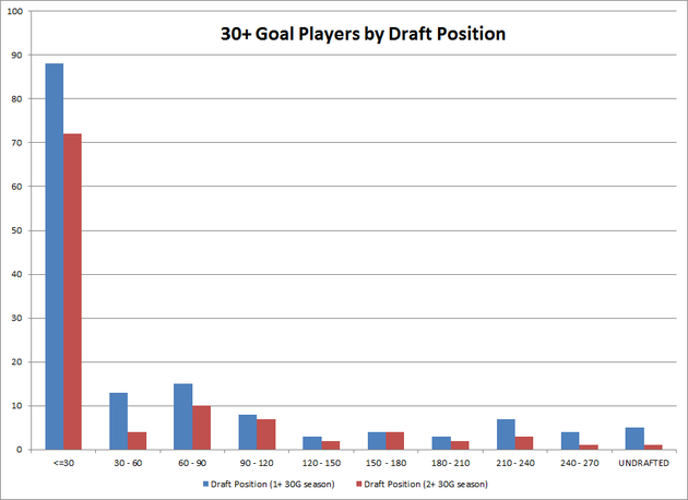 30goalplayersbydraftposition_large
