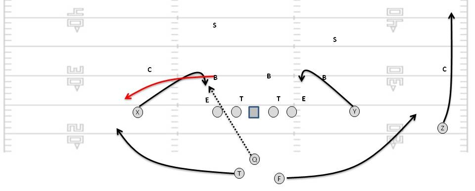 Image result for swing football route