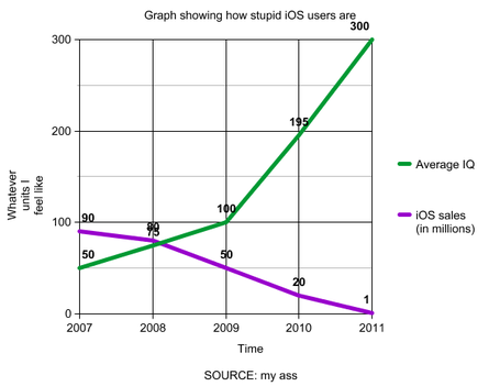 Ios-graph_medium