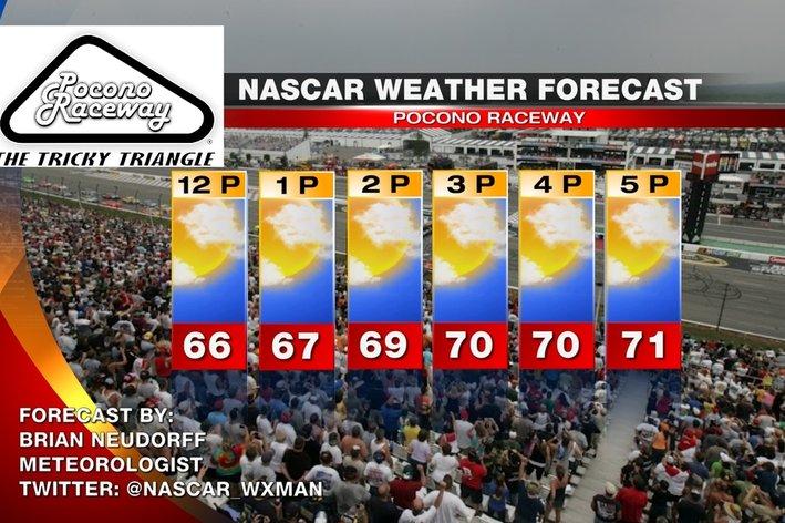 NASCAR at Pocono Raceway 2013 race day weather forecast