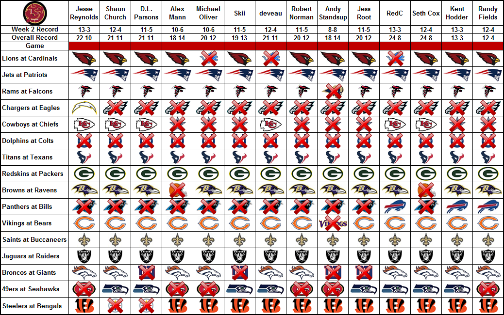 bf2903ac819 NFL picks, Week 3: Broncos, Vikings and Seahawks are unanimous ...
