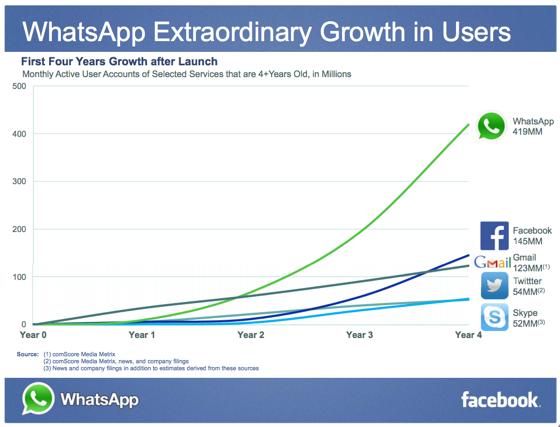 whatsapp growth