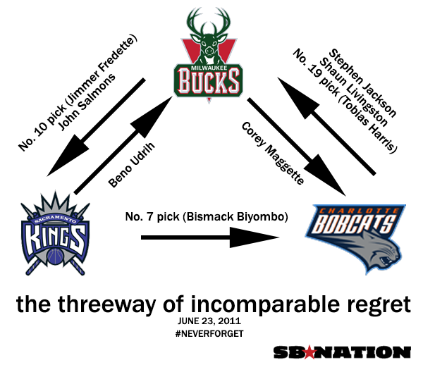 Only The Bobcats Can Salvage The Most Depressing Nba Trade Ever