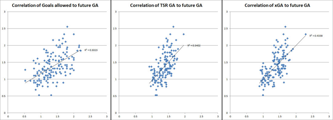 What is the best method of predicting goals? Putting xG to the test