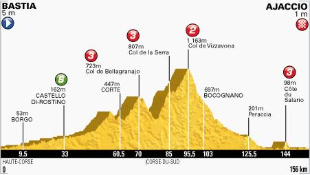 Tour De France Stage 2 Live Podium Cafe