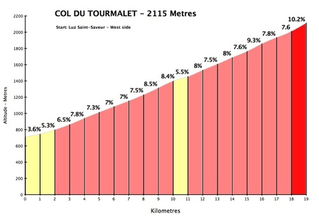 Tourmalet_west_medium